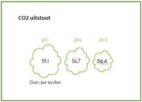 CO2 uitstoot verlagen